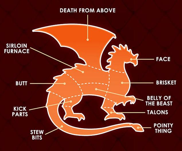 carne-de-dragon